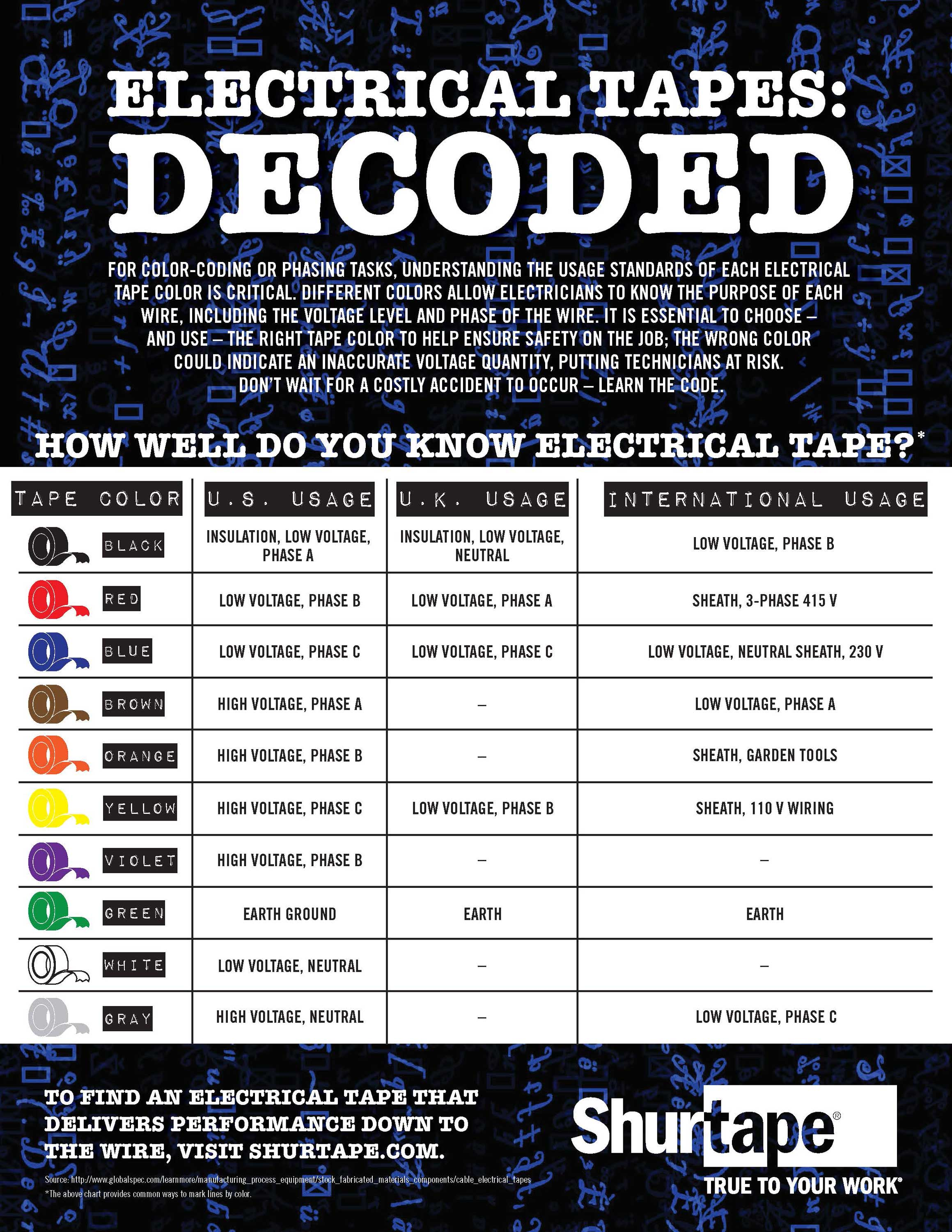 We Built This Helpful Chart To Ist You In The Field Make Sure Stay Electrical Tape Color Code